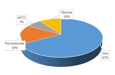 Структура рынка MVNO 3кв 2018г