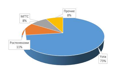 Структура рынка MVNO в сегменте B2C 3кв 2018г