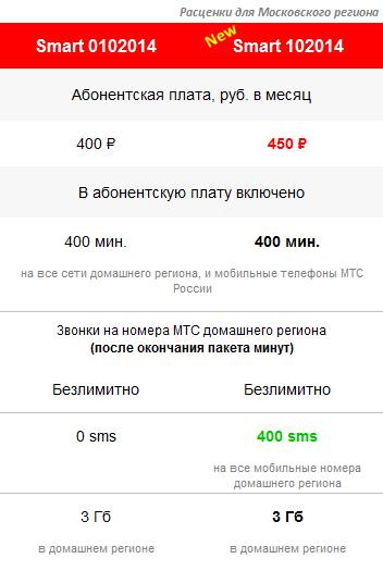 новые условия тарифа Smart 102014