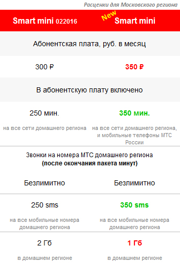 новый тариф Smart mini 2017 обновление тарифа