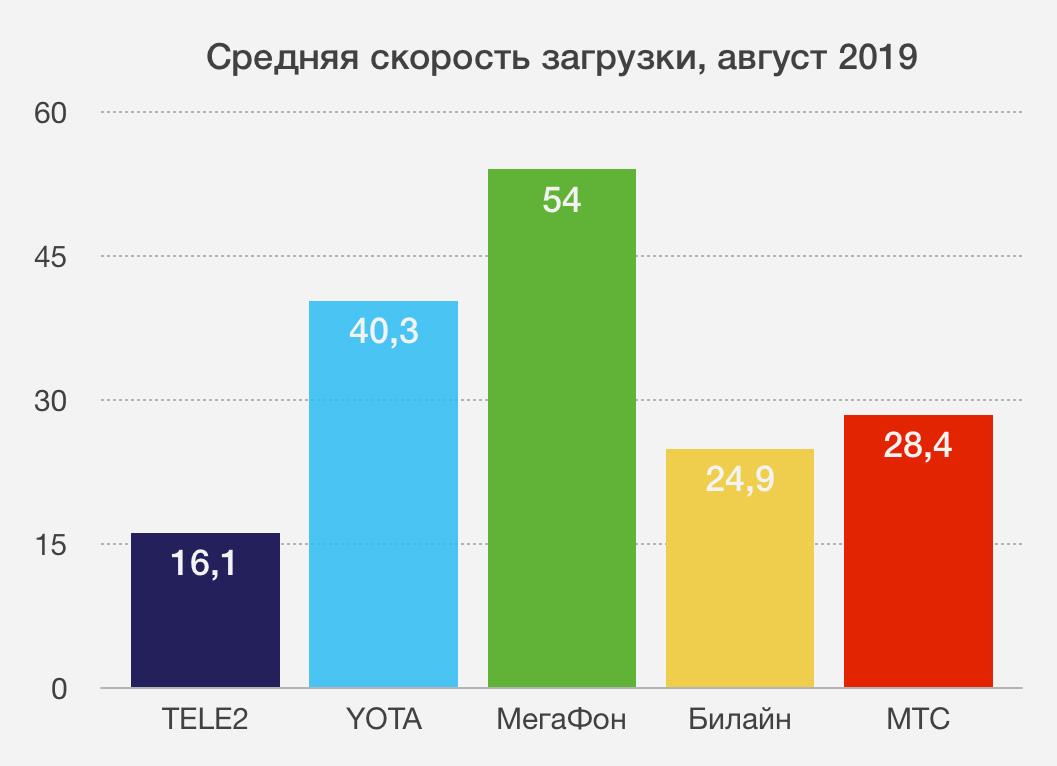У какого оператора в России самый быстрый мобильный интернет