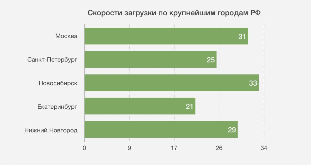 Какие результаты в среднем по России скорость мобильного интернета