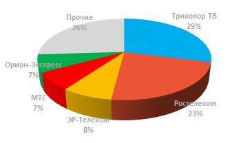 Структура рынка ТВ России по размеру абонентской базы операторов 2017