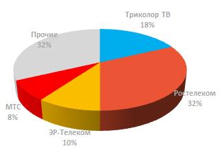 Структура рынка ТВ России по выручке операторов в 2017
