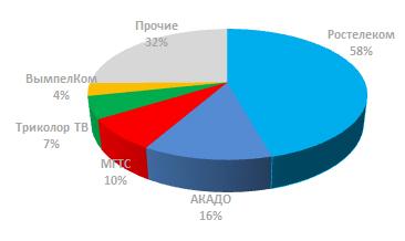 Структура рынка платного ТВ Москвы по размеру абонентской базы операторов в 2017