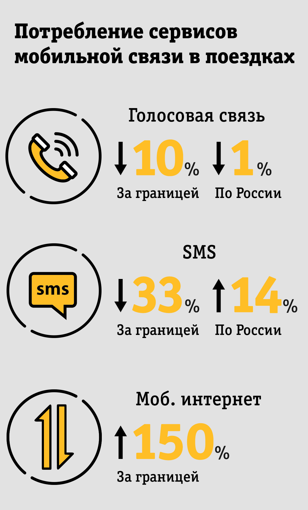 Потребление сервисов мобильной связив поездках Билайн