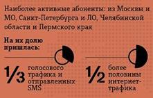 статистика в роуминге