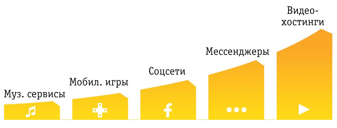 Доля сервисов в структуре LTE-трафика