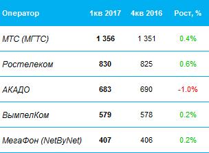 ТОП-5 московских операторов ШПД 1кв 2017