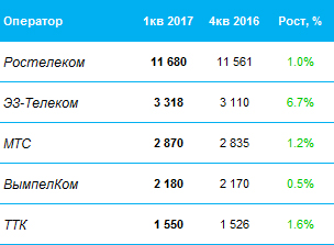 ТОП-5 российских операторов ШПД 1кв 2017