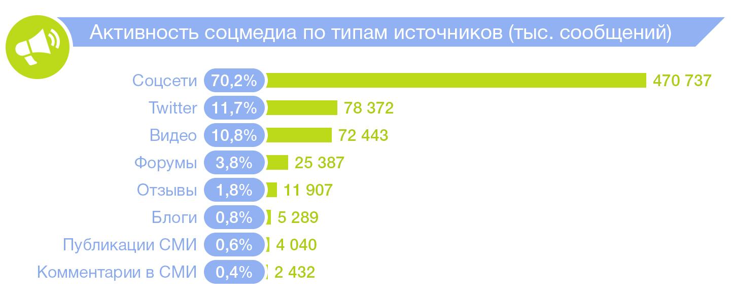 статистика по количеству сообщений в социальных медиа