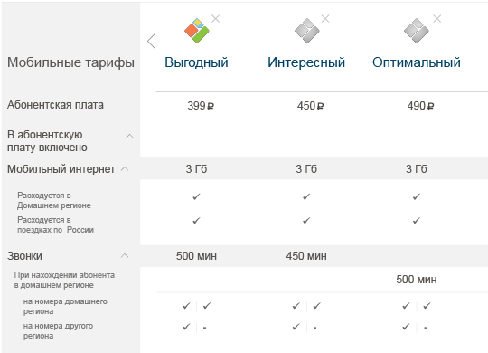 Анализ тарифа сотового оператора