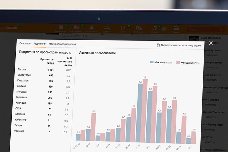 Анализ статистики видео Одноклассники