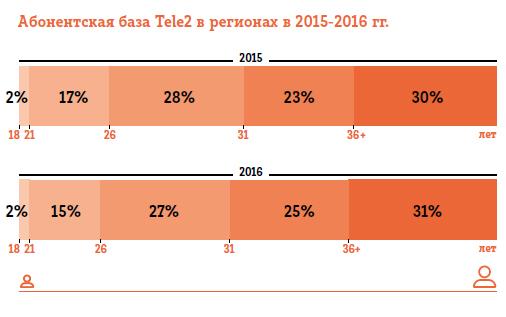 Абонентская база Tele2 по возрастным группам в регионах 2015-2016