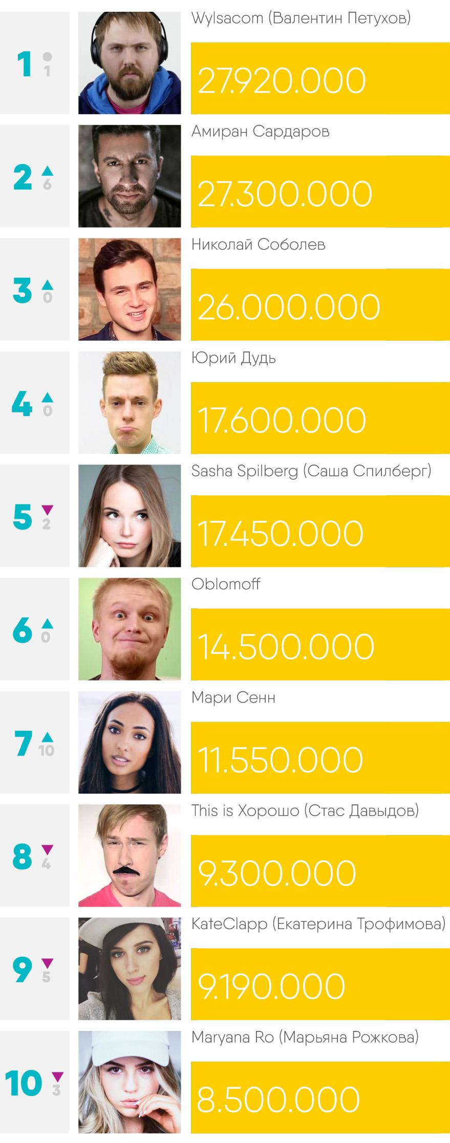 Сколько зарабатывают видеоблогеры