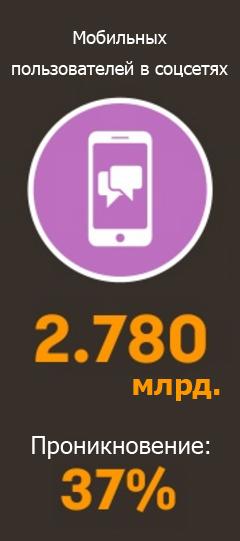 Количество мобильных пользователей в соцсетях