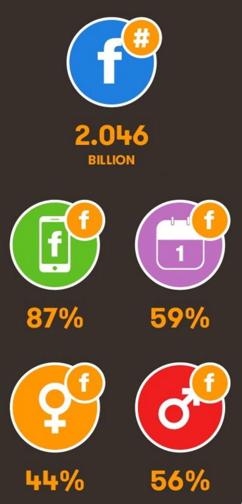 Количество пользователей Facebook