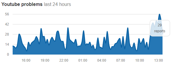 Число жалоб на сбои в Youtube downdetector